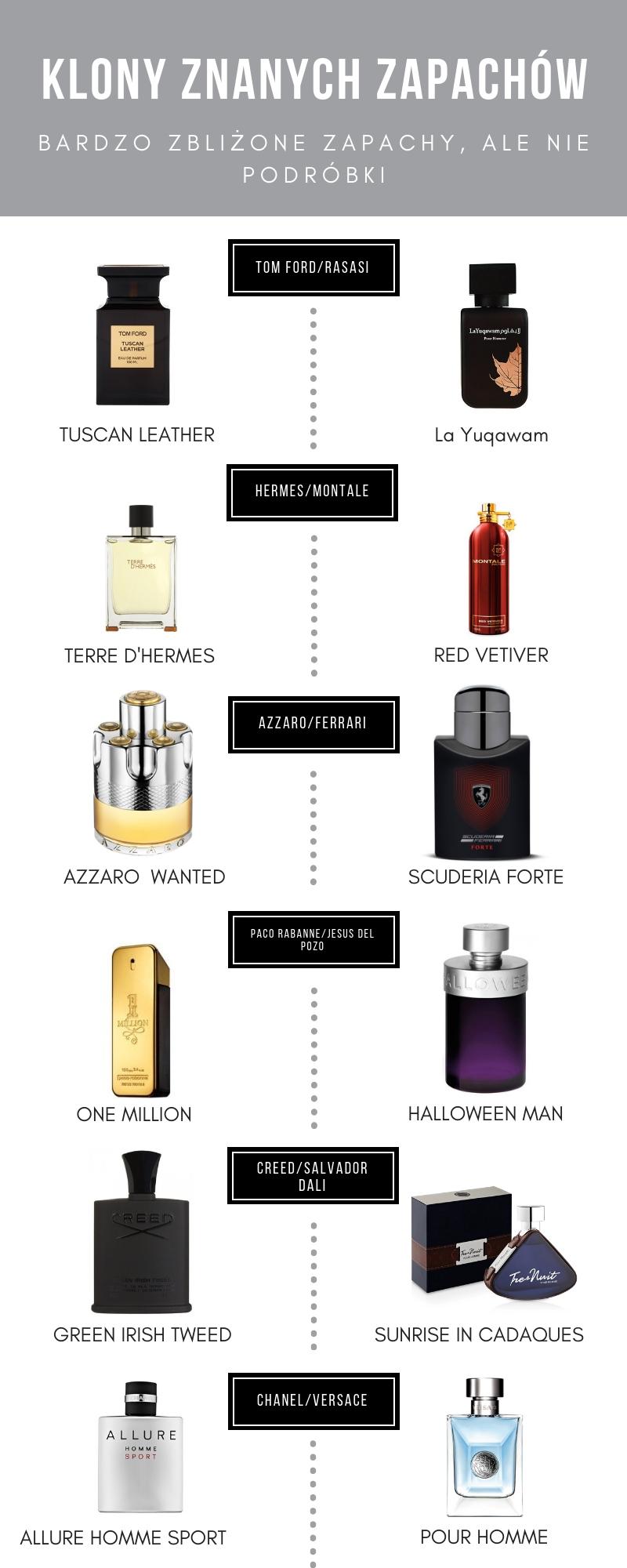 klony perfum odpowiedniki drogich zapachów